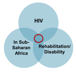 Venn diagram of HIV, In Sub-Saharan Africa and Rehabilitation/Disability